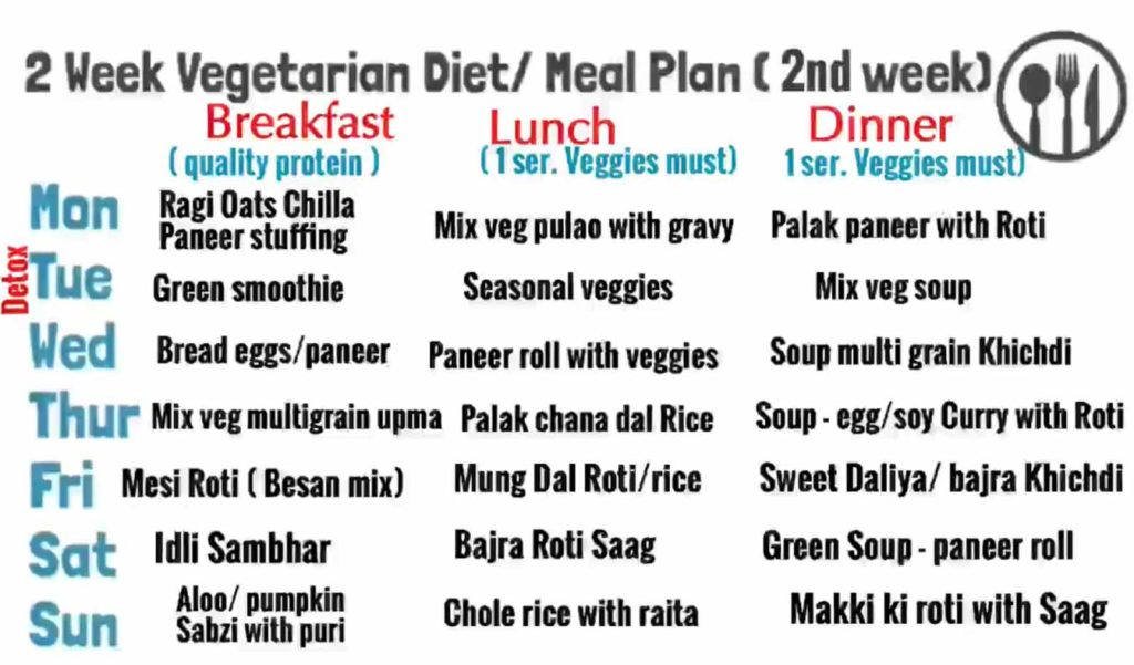 2 Weeks Indian Vegetarian Meal / Diet Plan For Weight Loss